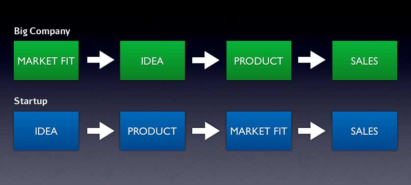 The Product Process