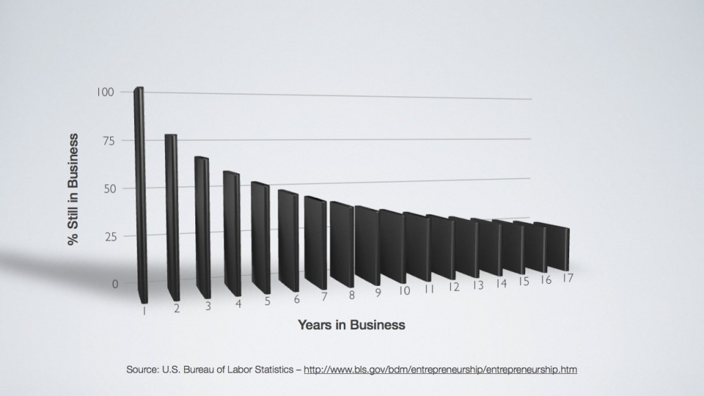 % Of Companies Still in Business Over Time