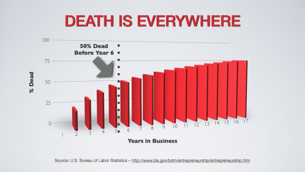 % Of Companies that Die Over Time